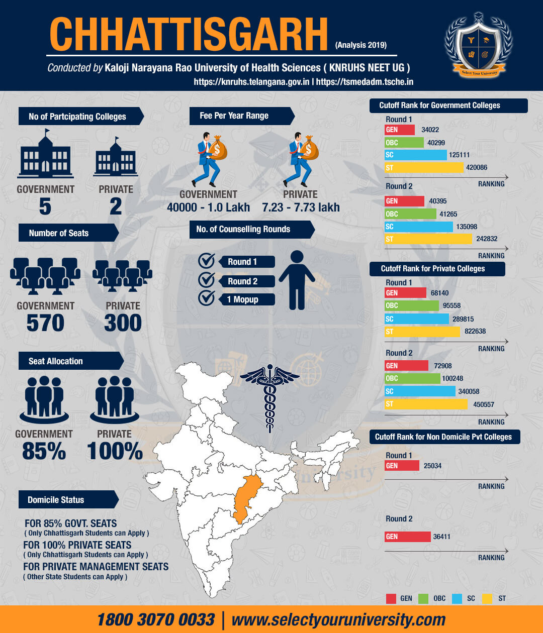 mbbs-chhattisgarh-analytics