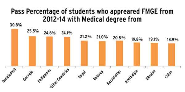 mci-passing-percentage-of-mbbs-in-bangladesh